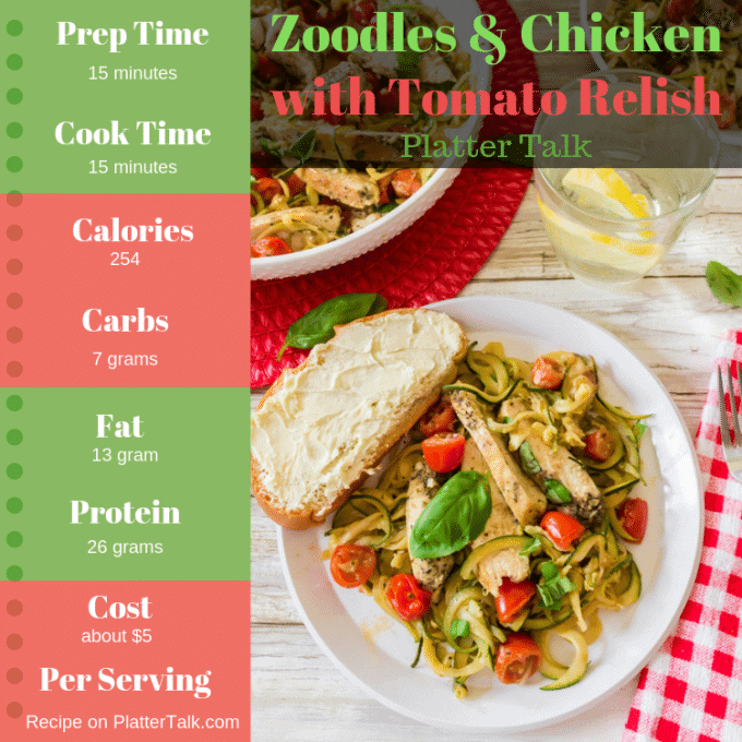 Nutrition information for Zoodles Recipe with chicken.