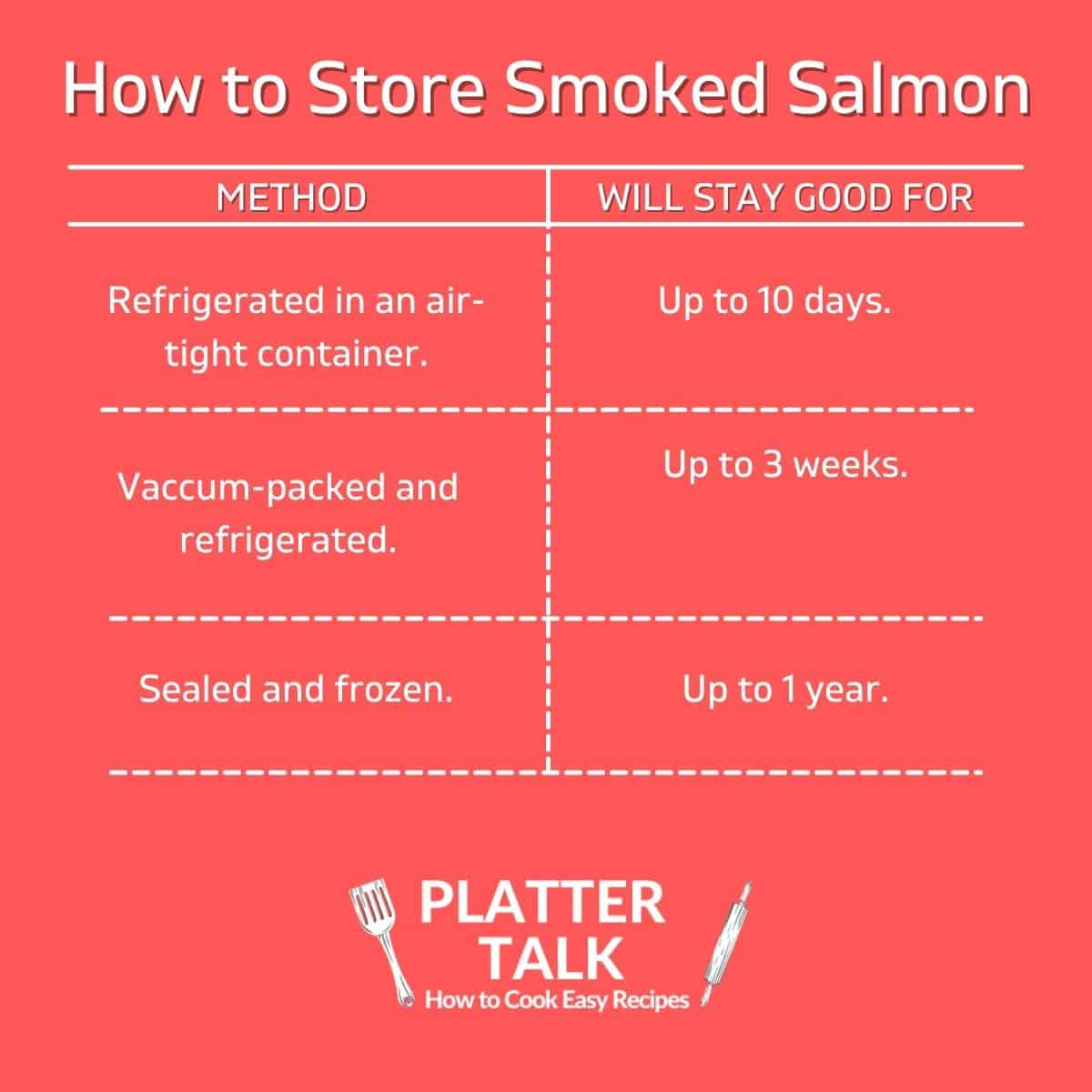 A chart showing how long smoked salmon stays good.